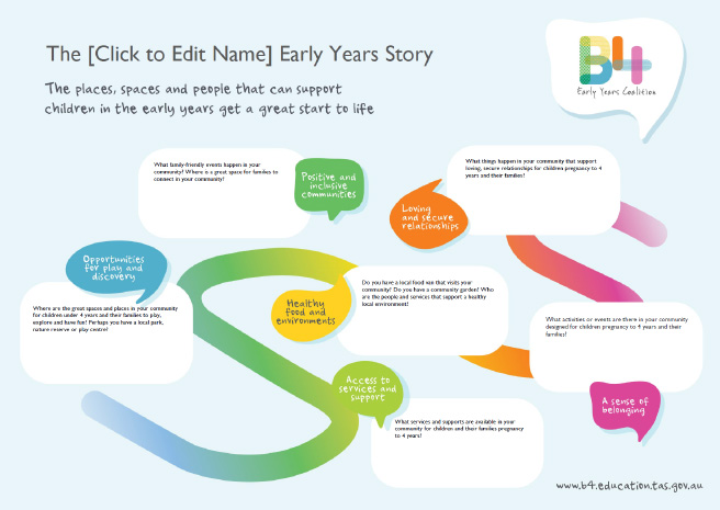 B4 Early Years Story Interactive Poster